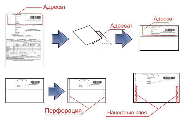 Печать селф мейлеров